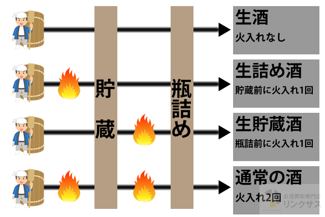 火入れ工程による違い